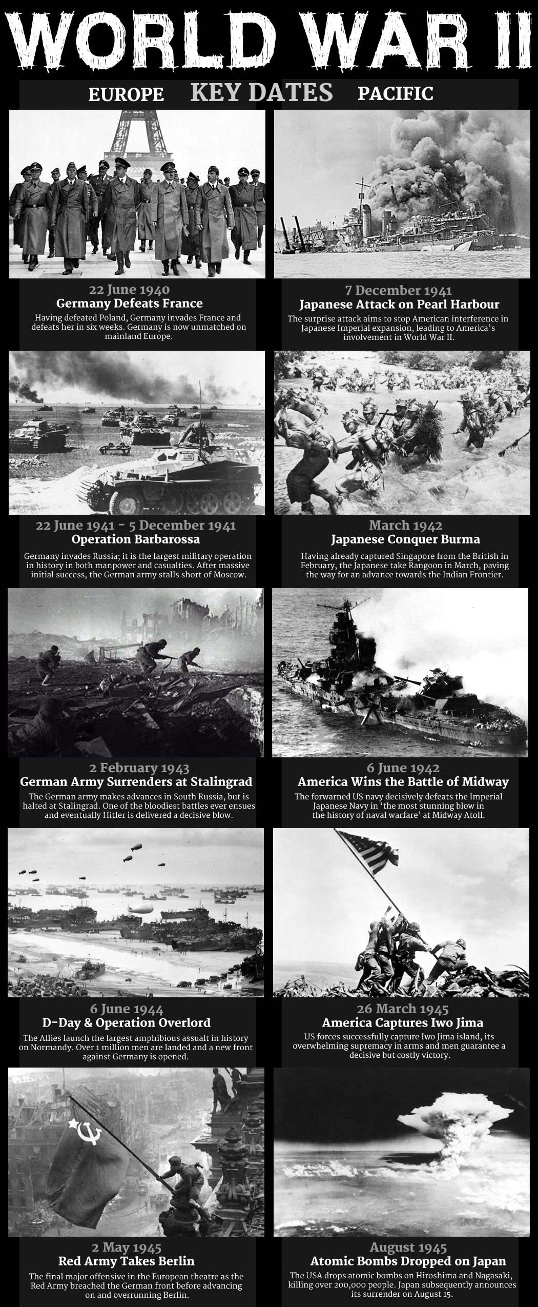 Key Dates in World War Two